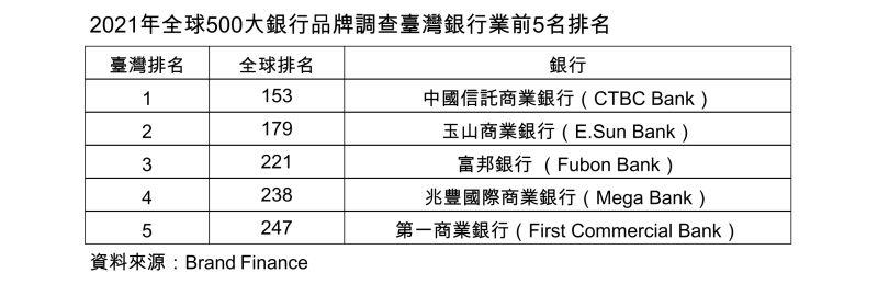 ▲2021年全球500大銀行品牌調查,台灣銀行業前5名排名。(圖/NOWnews製表)