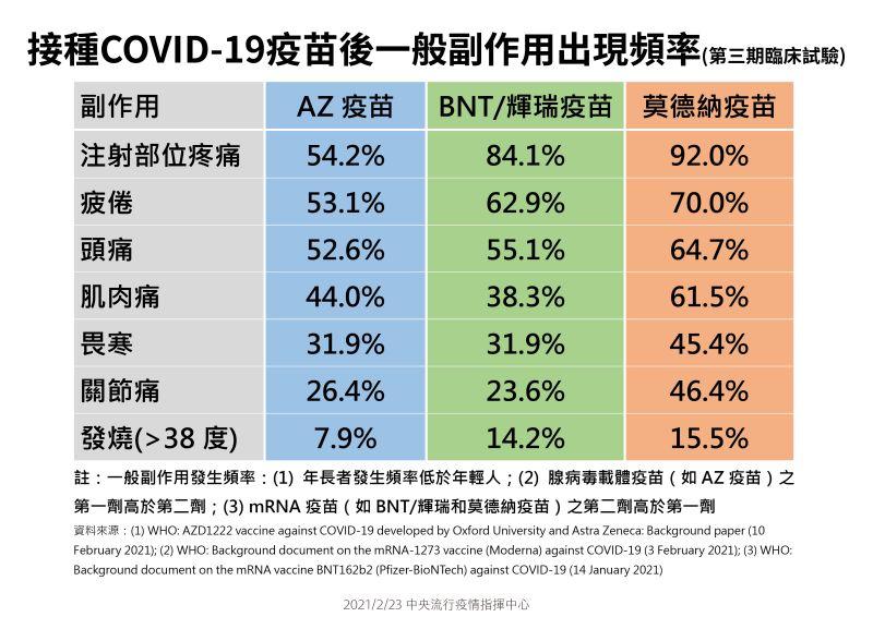 ▲指揮中心今(23)日公布COVID疫苗副作用比較表。(圖/指揮中心提供)