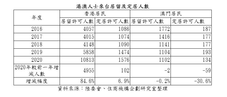 ▲港澳人士來台居留及定居人數。資料來源為陸委會。(表/住商機構企劃研究室彙整)