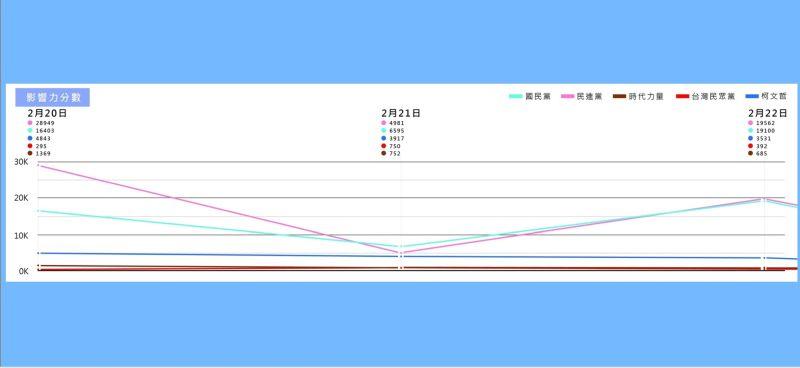 藍白合議題發酵 國民黨大數據:藍聲量大漲、民眾黨持平