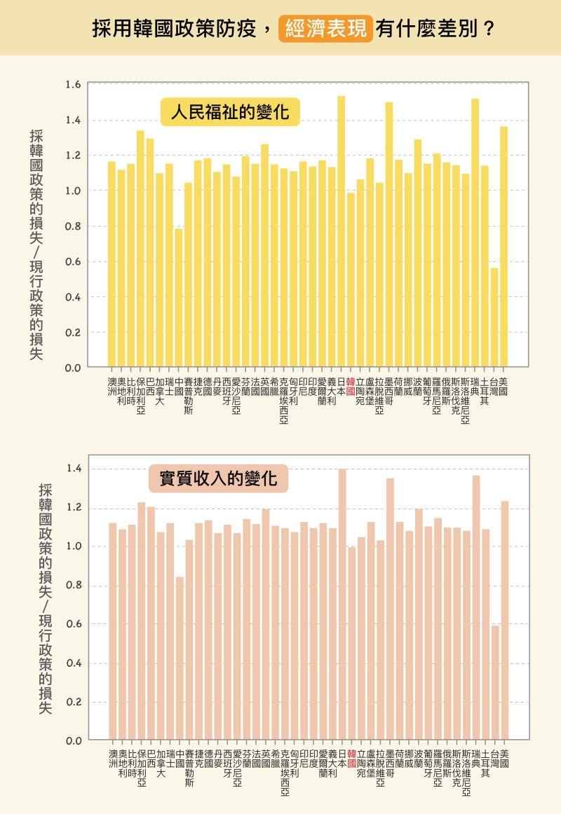 ▲但短期實施後,各國將面臨經濟衝擊。除了中國、台灣的經濟損失會減少,其他國家的經濟反而更慘烈。原因是,韓國比多數國家防疫限制更嚴格,經濟衝擊因而增加。(圖/研之有物)