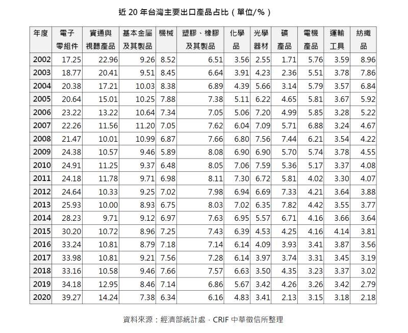 ▲近20年台灣主要出口產品占比(單位/%)(圖/中華徵信所提供)