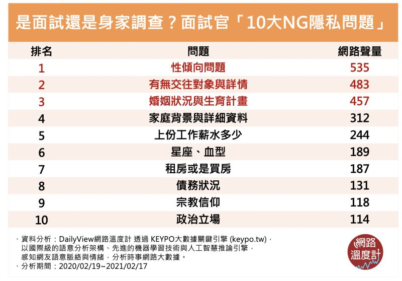 ▲面試官「10大NG隱私問題」