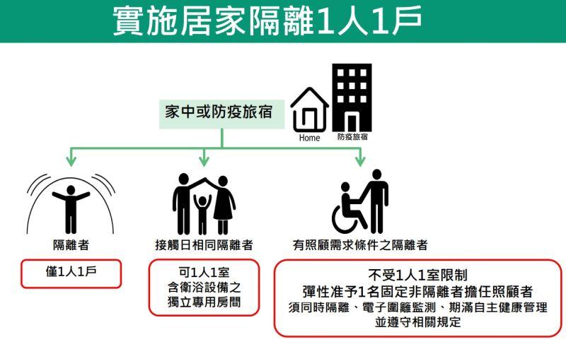 注意!自3月1日起 染疫個案接觸者居家隔離得「1人1戶」