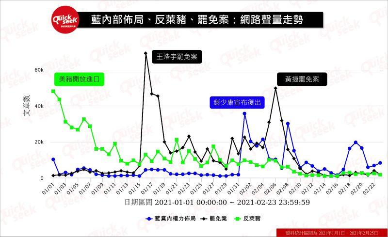 ▲藍內部佈局、反萊豬、罷免案:網路聲量走勢(圖/QuickseeK提供)