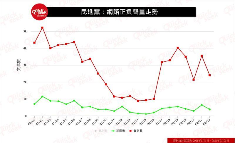▲民進黨:網路正負聲量走勢(圖/QuickseeK提供)