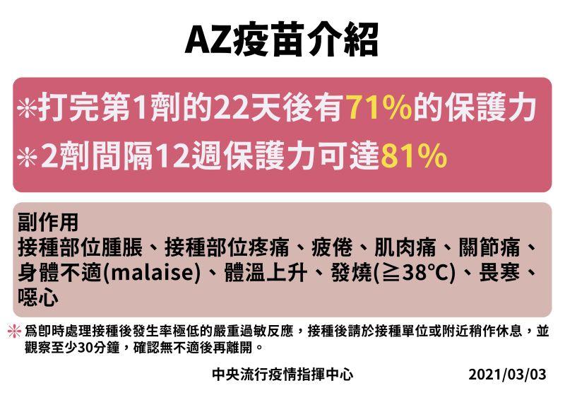 ▲指揮中心針對AZ疫苗做出介紹,強調打完第一劑的22天後會有71%的保護力。(圖/指揮中心提供)