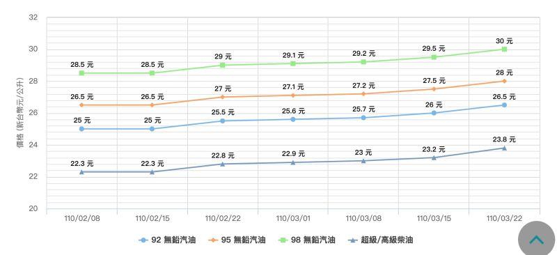 ▲台灣中油公司自明(22)日凌晨零時起汽、柴油價格各調漲0.5元及0.6元。(圖/翻攝中油官網)