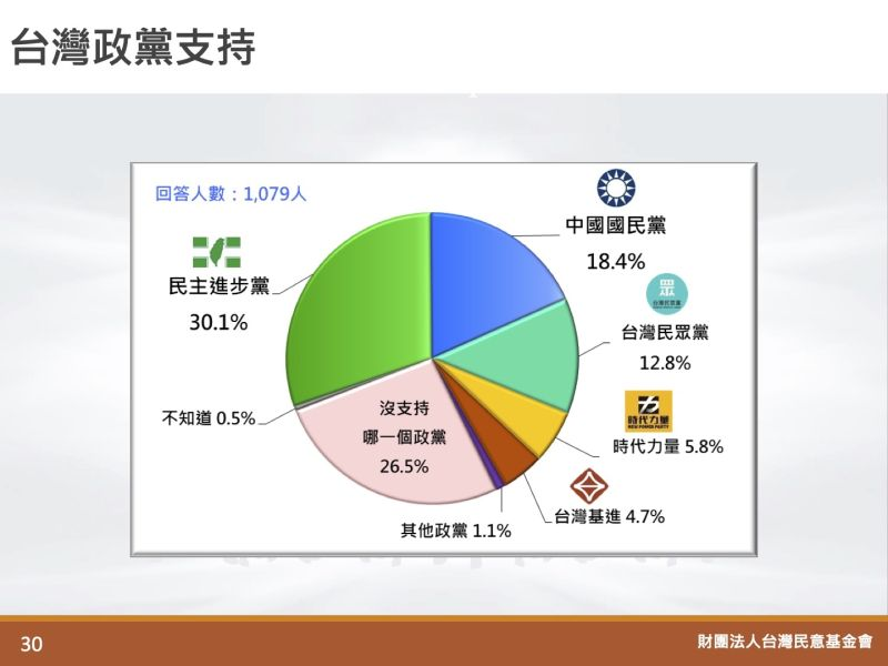 ▲台灣民意基金會發布3月全國性民調,台灣政黨支持度民進黨30.1%最高,其次為國民黨18.4%、民眾黨12.8%、時代力量5.8%、台灣基進4.7%,另有26.5%的民眾未表態。(圖/翻攝自台灣民意基金會網站)