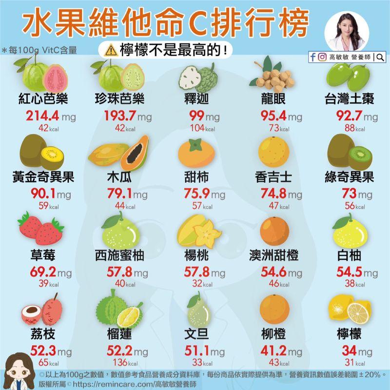 ▲正妹營養師高敏敏分享了20種水果的維他命C含量排行榜。(圖/營養師高敏敏