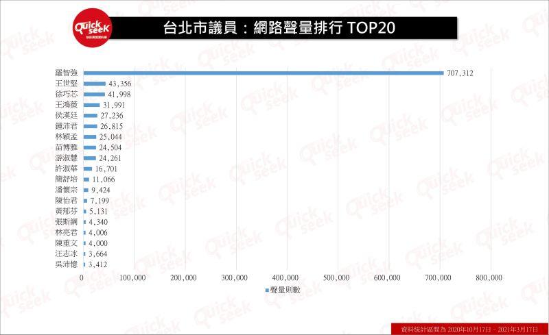 ▲台北市議員:網路聲量排行榜TOP20(圖/QuickseeK提供)