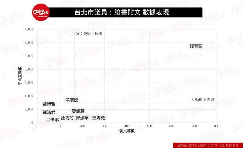 ▲台北市議員:臉書貼文數據表現(圖/QuickseeK提供)