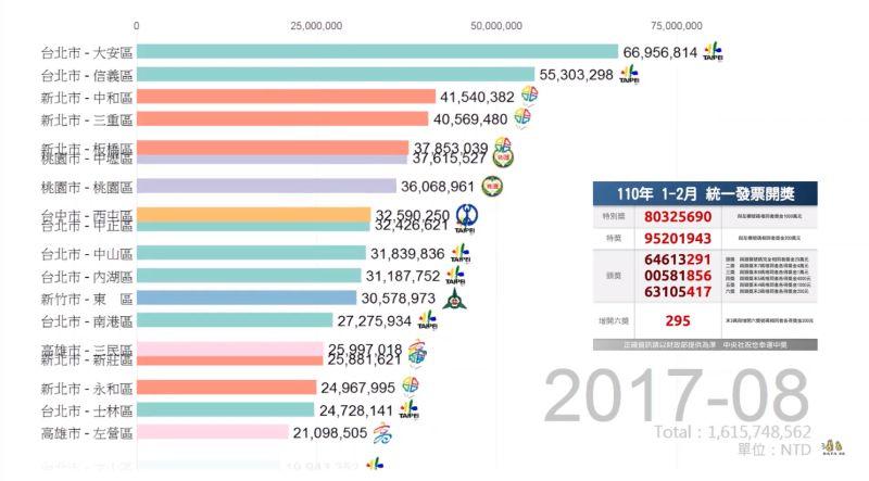 ▲YouTuber「Data66」近日分享有關全台的「統一發票獎金分布」,最容易中獎的地區曝光。(圖/翻攝自Data66)