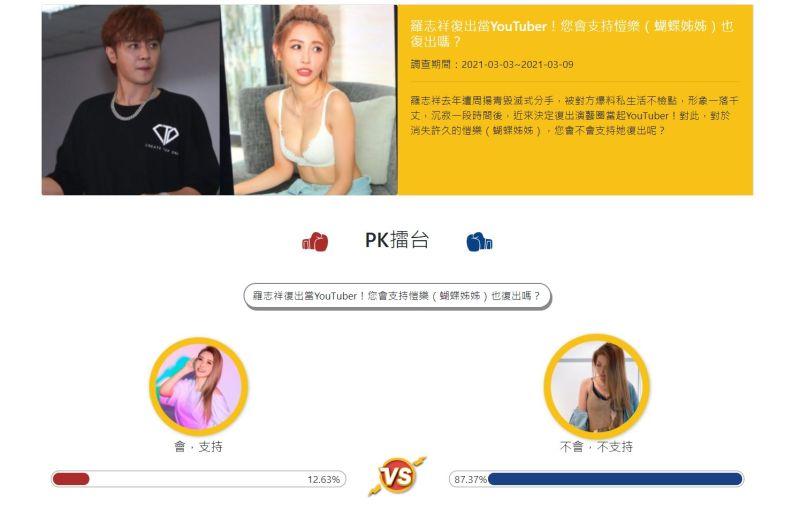 愷樂遭揭當「羅志祥小三」形象受損消失1年!民調曝8成網友不支持復出