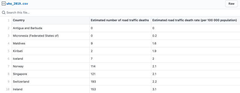 ▲北歐國家「交通事故死亡發生率」偏低。(圖/翻攝自github