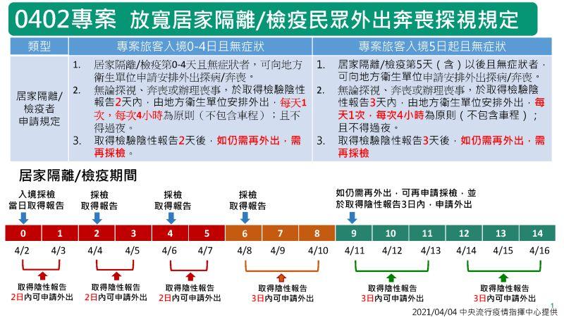 ▲0402太魯閣列車事故返臺探病奔喪專案。(圖/指揮中心提供)