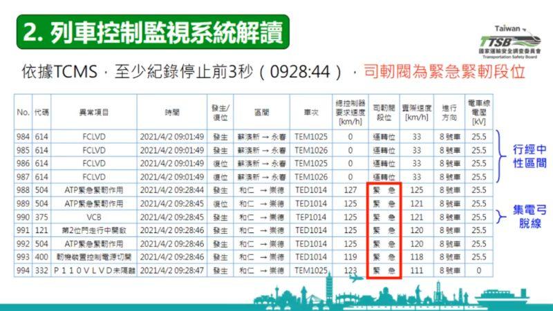 ▲根據ATP資料,紀錄停止前2秒車速為時速126公里,後續開始降速,紀錄停止時,車速為時速121公里。(圖/運安會提供)