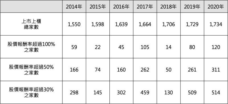 ▲資料來源:CMoney,2020/12/31。上述包含上市上櫃公司及TDR。若該年度最後交易日無收盤價者,不列入計算。股價報酬率以還原權息之股價計算。