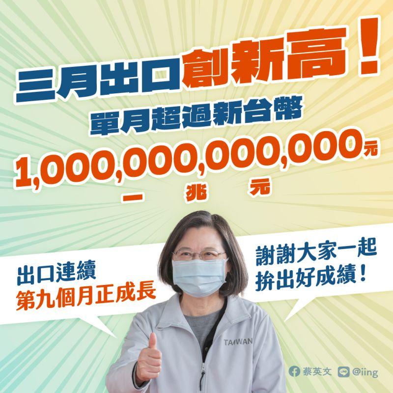 ▲總統蔡英文12日在臉書發文,表示台灣首度單月外銷破兆元,台灣會愈來愈好。(圖/翻攝自蔡英文臉書)
