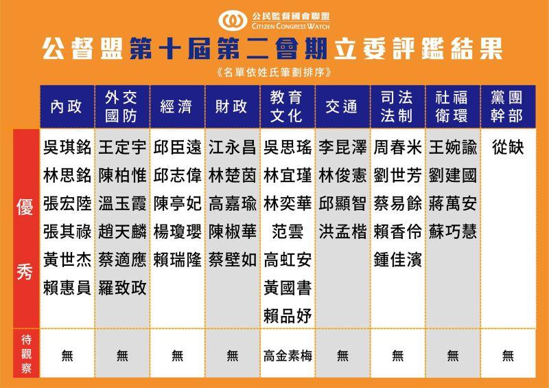 ▲公民監督國會聯盟今(13)日發布立法院第10屆第2會期立委評鑑結果。(圖/公督盟提供)