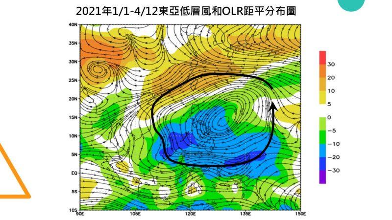▲賈新興指出,今年1/1至4/12東亞附近低空氣流圖,菲律賓至南海及台灣都在『異常的氣旋式環流』的影響下,整個明顯的降雨區(圖中的冷色系)也都在這。(圖/翻攝賈新興臉書)