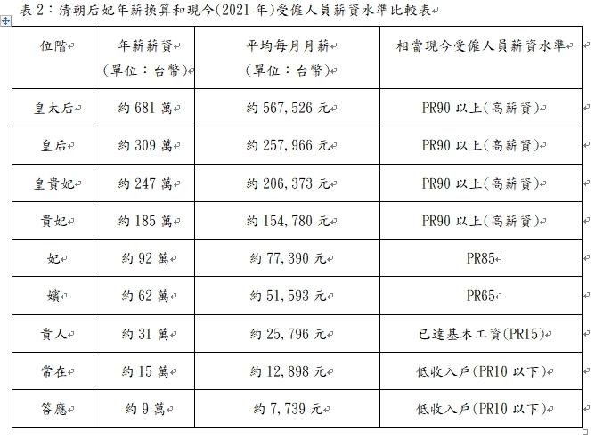 ▲從大華中學學生研究發表的圖表中可以看出,當年在宮中的「常在」、「答應」等級的俸祿,在今天來看相當於低收入戶。(圖/大華中學提供)