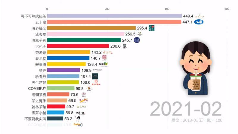 ▲可不可熟成紅茶於2019年11月以黑馬之姿竄出,於2021年2月仍穩坐冠軍寶座。(圖/翻攝Data66