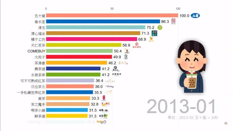 ▲50嵐於2013年1月時奪得冠軍。(圖/翻攝Data66