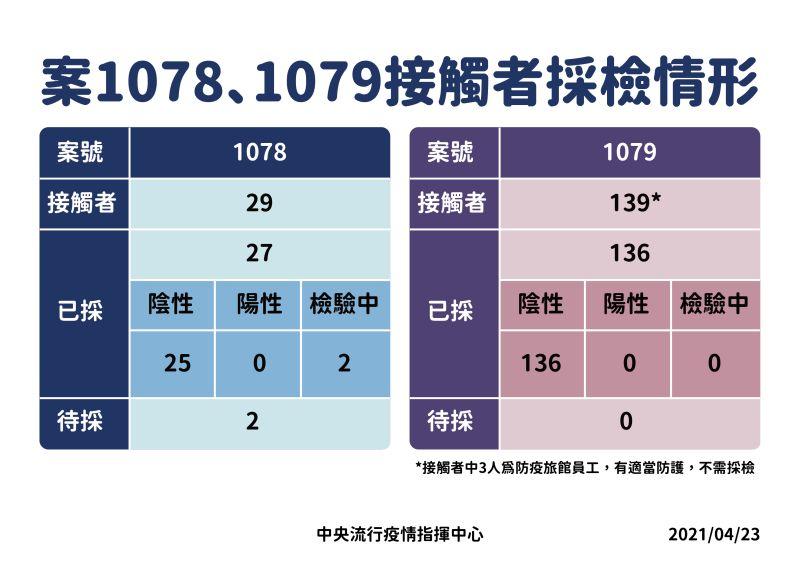 ▲華航2機師(案1078、1079)接觸者最新採檢情形。(圖/指揮中心)