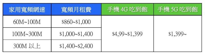 ▲家用網路&手機費率表。(圖/NOWnews網路整理資訊)