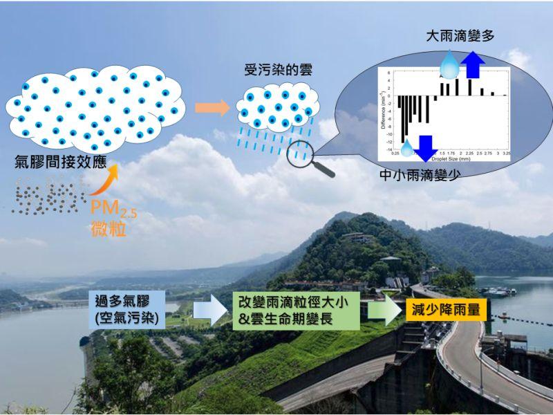 ▲PM2.5空氣污染改變桃園降雨特徵的示意圖。(圖/王聖翔老師提供)