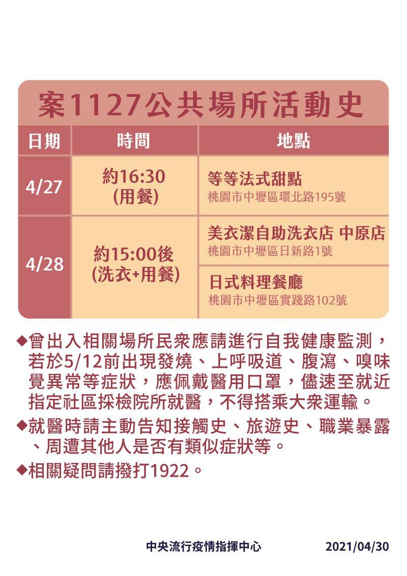 ▲指揮中心今(30)日公布國內新增3例本土,其中案1127是諾富特飯店餐飲部員工,公共場所活動史公布。(圖/指揮中心提供)