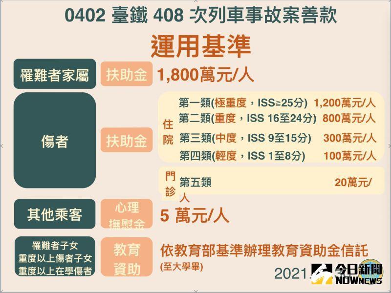 ▲太魯閣事件捐款專戶撥款方案拍板。(圖/衛福部提供)