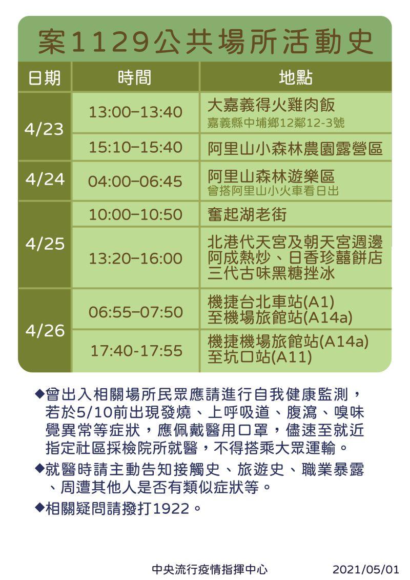 ▲案1129公共場所活動史。(圖/指揮中心提供)