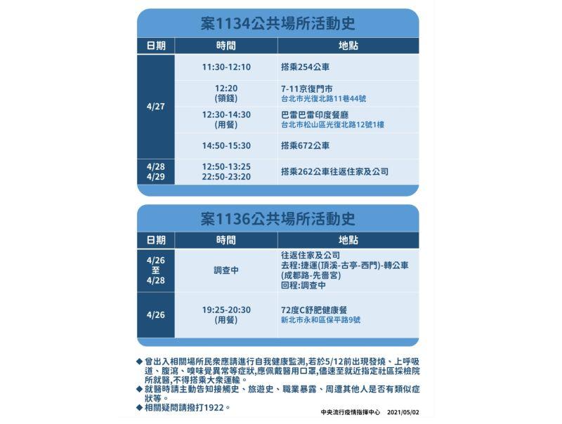▲指揮中心公布今(2)日新增確診的案1134、1136公共場所活動足跡。(圖/指揮中心提供)
