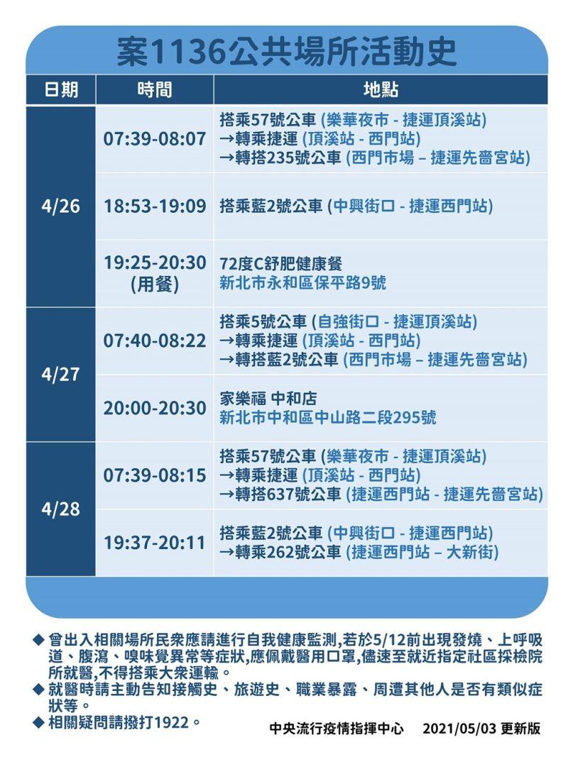 ▲指揮中心3日更新2日確診的案1136公共活動史。(圖/指揮中心提供)