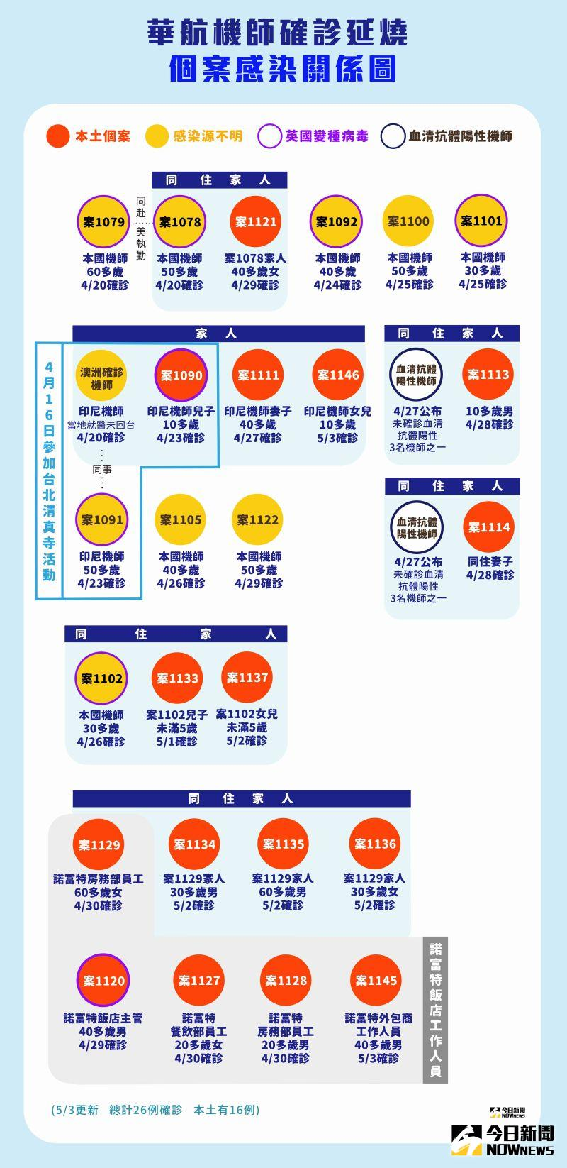 ▲華航機師染疫確診連環爆,截至5月3日,已釀成16起本土個案,累計有26人染疫。(圖/NOWnews製作)