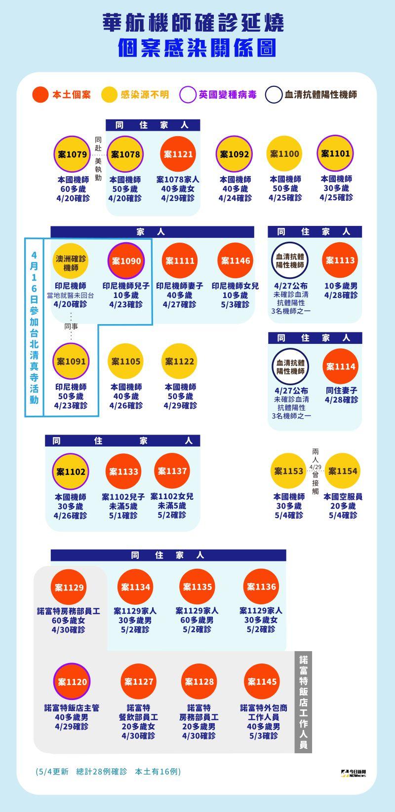▲華航機師確診延燒到防疫飯店諾富特,今(4)日又多2位確診個案,已累積28確診,其中16例是本土。(圖/NOWnews製作)