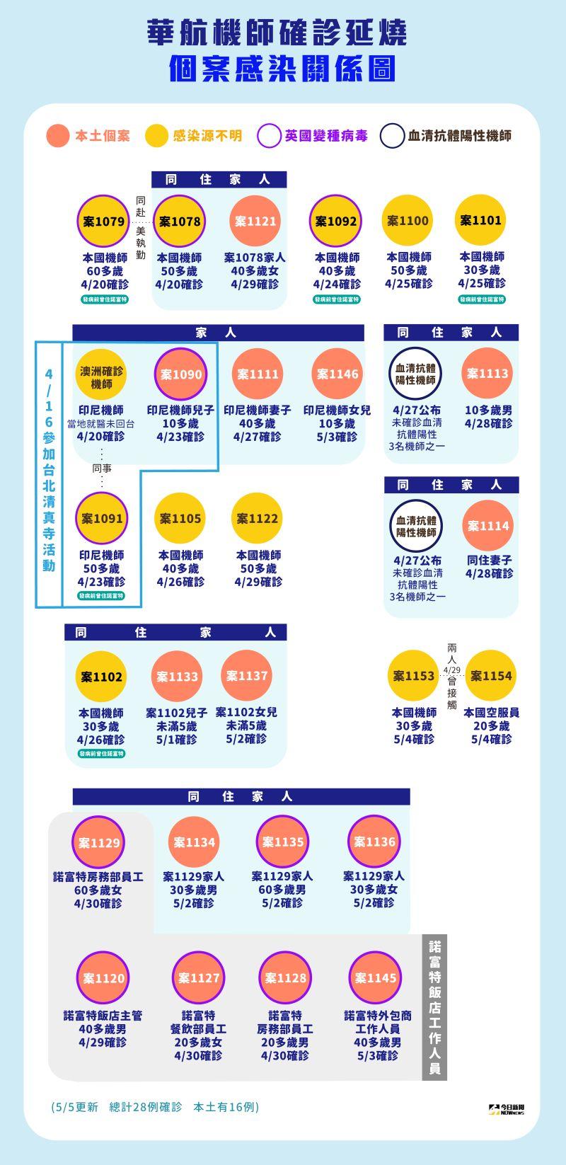 ▲華航諾富特飯店機師染疫關係圖。(圖/NOWnews製作)