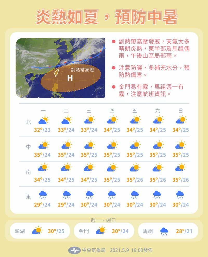 ▲中央氣象局表示,下周全台天氣大多晴時多雲,西半部僅午後可能有短暫雷雨。(圖/翻攝自中央氣象局臉書專頁)