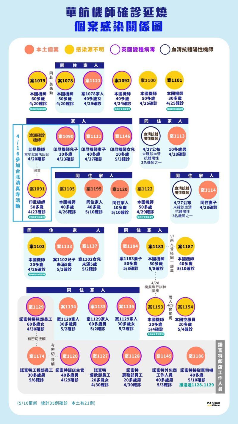 ▲華航、諾富特飯店群聚關係圖。(圖/NOWnews製表)