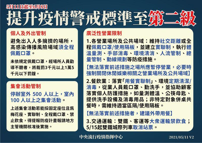 ▲5月11日至6月8日提升疫情警戒標準至第二級。(圖/指揮中心提供)