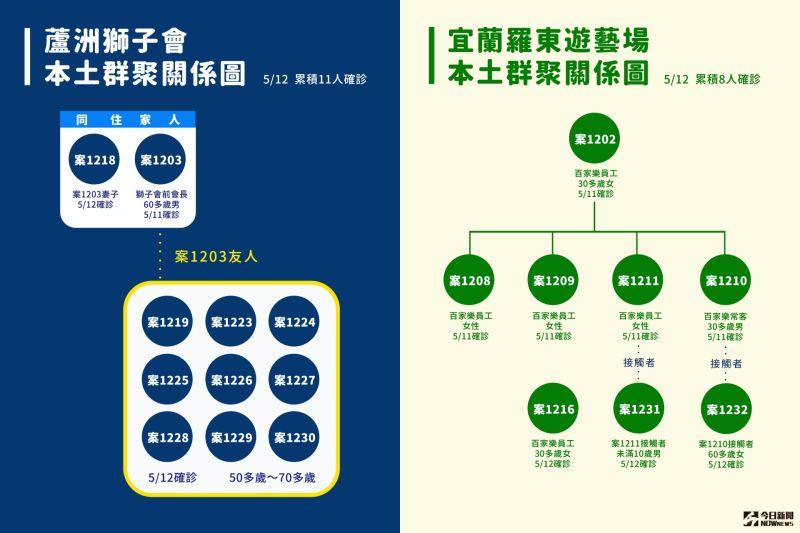 ▲指揮中心12日公布一口氣新增16例本土確診。(圖/NOWnews製作)