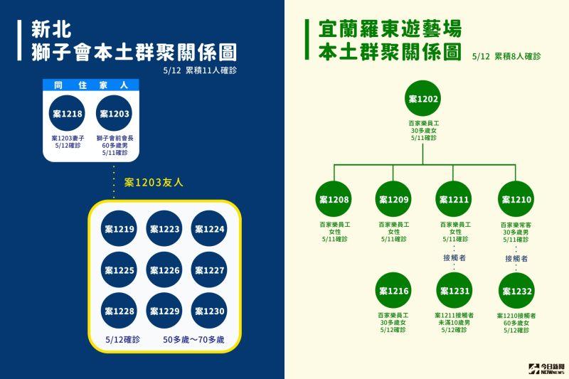 ▲指揮中心12日公布國內新增16例本土確診。(圖/NOWnews製作)