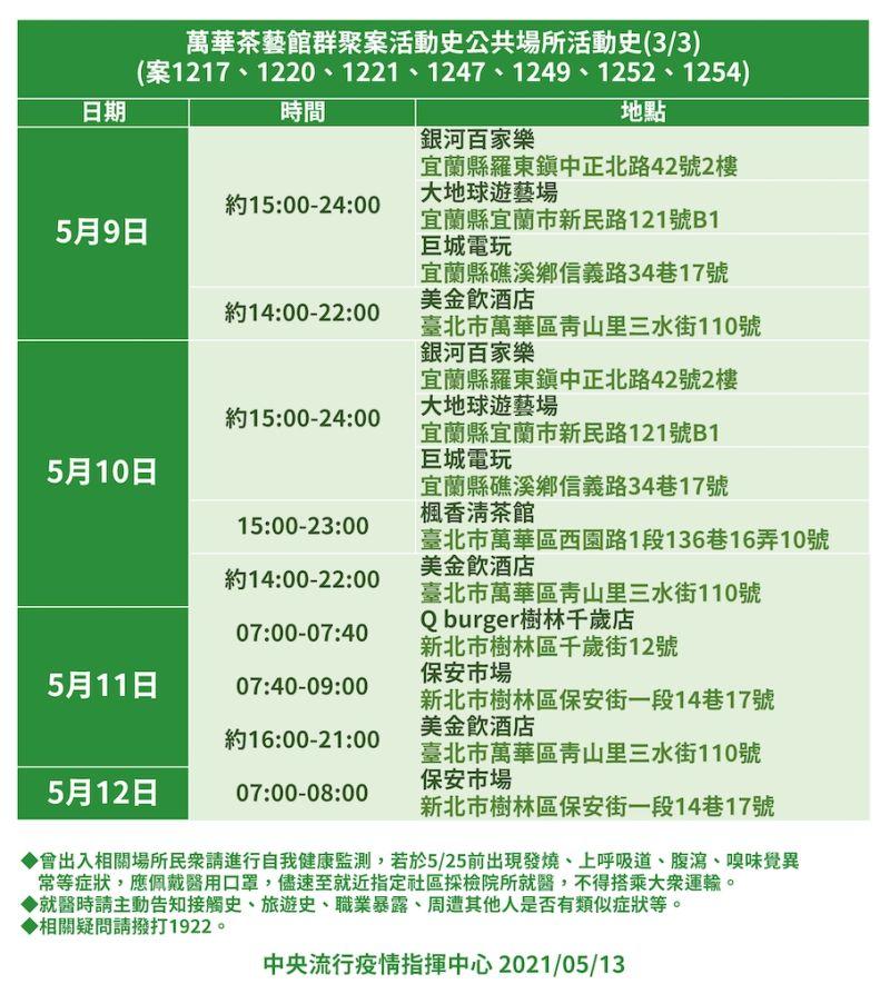 ▲萬華茶藝館群聚案活動史之三(案1217、1220、1221、1247、1249、1252、1254)。(圖/指揮中心提供)