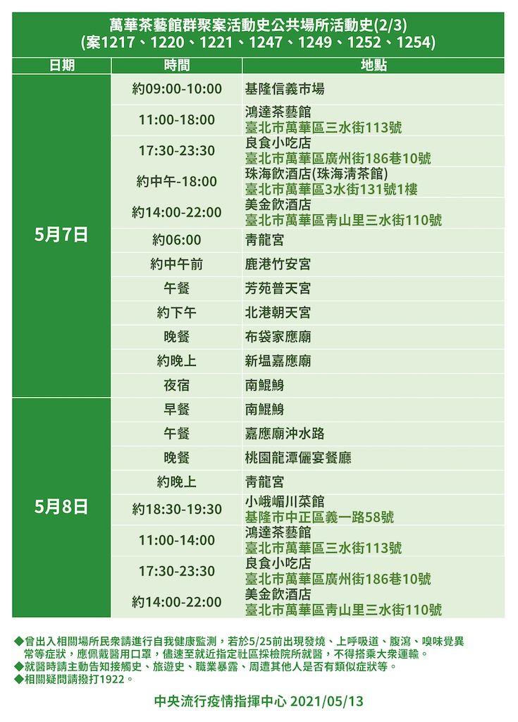▲萬華茶藝館群聚案活動史之二(案1217、1220、1221、1247、1249、1252、1254)。圖/指揮中心提供)