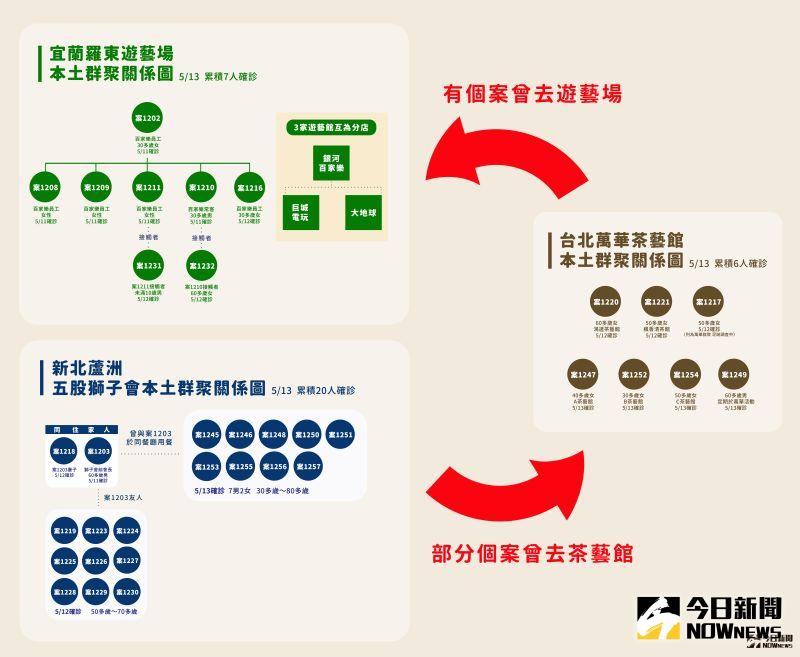▲宜蘭羅東、新北獅子會以及萬華茶藝館本土群聚關係圖。(圖/NOWnews製作)