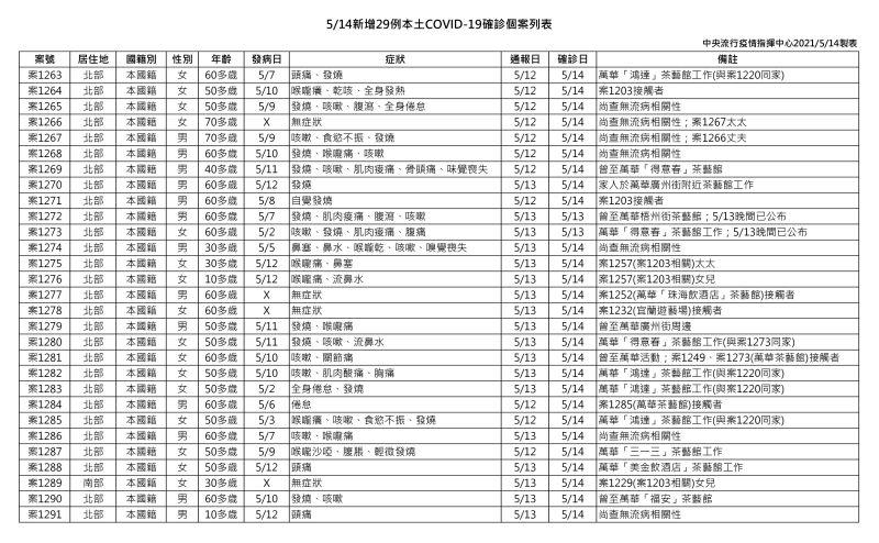 ▲中央流行疫情指揮中心今(14)日公布29例本土確診病例。(圖/指揮中心提供)