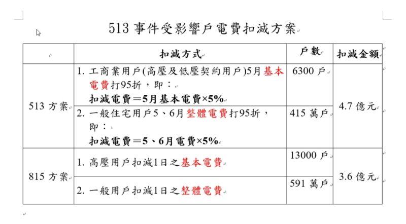 ▲台電今(14)日正式研議提出「513停電事故電費扣減專案」。(圖/台電提供)
