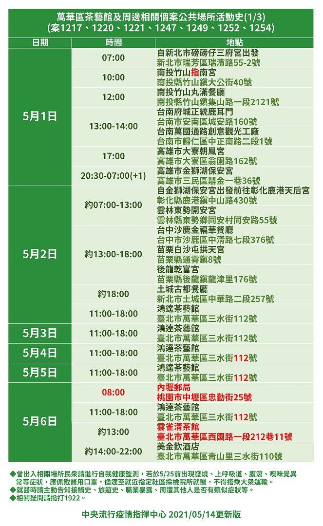 ▲指揮中心14日公布茶藝館相關案件確診者足跡。(圖/指揮中心提供)